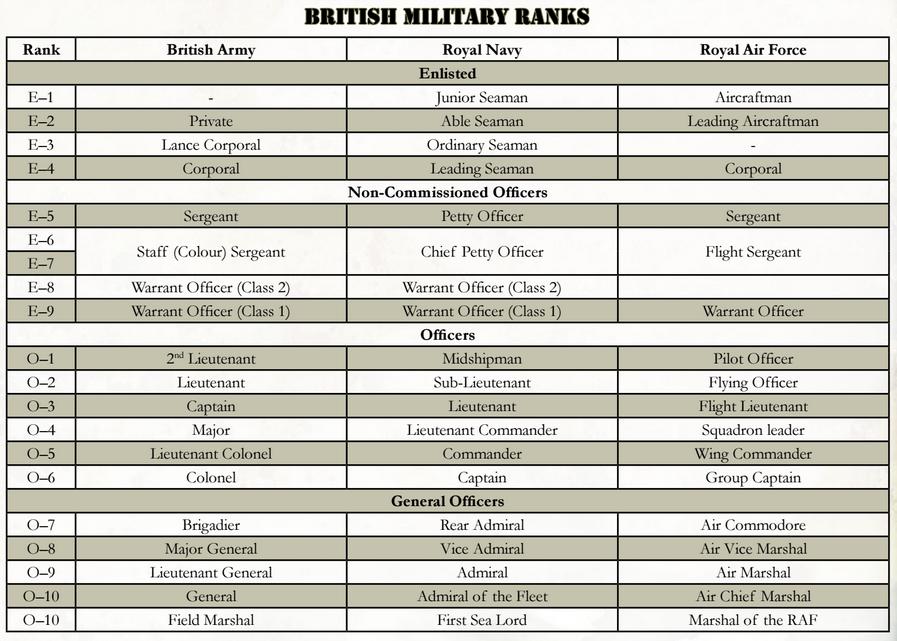 Campaign:Weird Gulf War/Military Ranks - 1d4chan