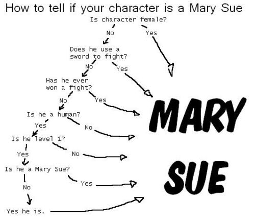 Mary Sue 1d4chan